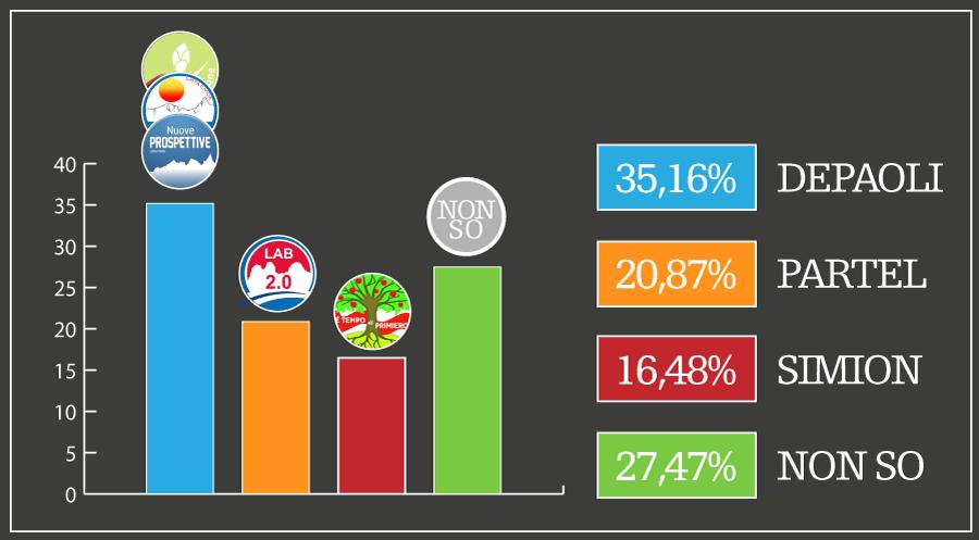 Grafico Intenzioni di voto a Primiero